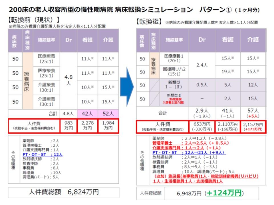 慢性期病院(25対1医療療養:100床、30対1介護療養:100床)が転換した場合の試算(パターン1)その1