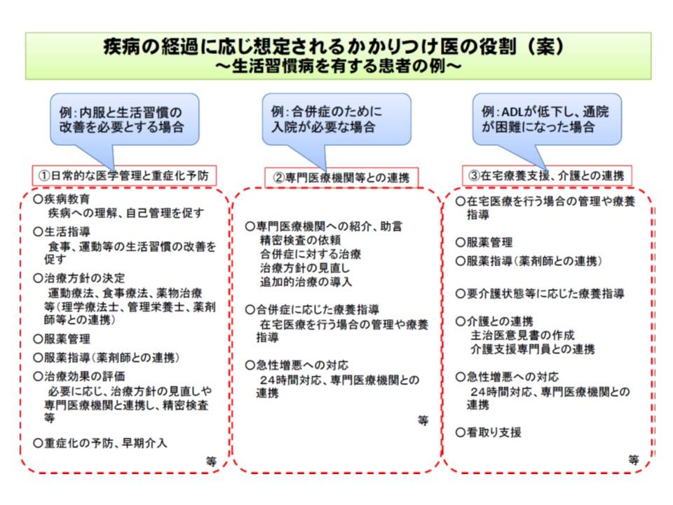 日医・四病協の提言をベースにした、かかりつけ医機能の具体的なイメージ(その2)