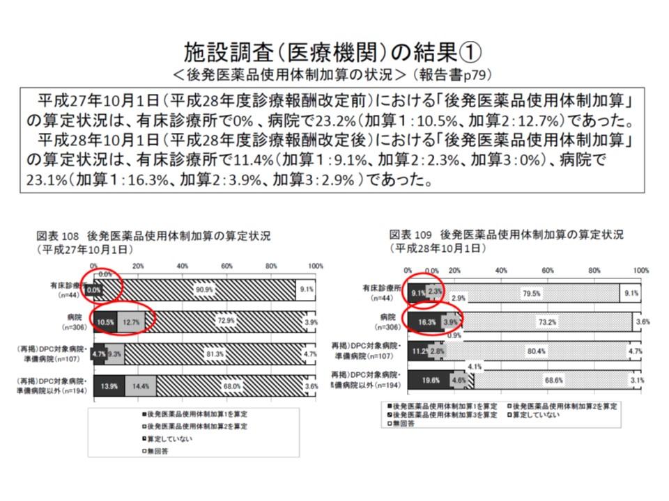 病院の23.1%が後発医薬品使用体制加算を算定しており、内訳は加算1(後発品割合70%以上)が16.3%、加算2(同60%以上)が3.9%、加算3(同50%以上)が2.9%となっている