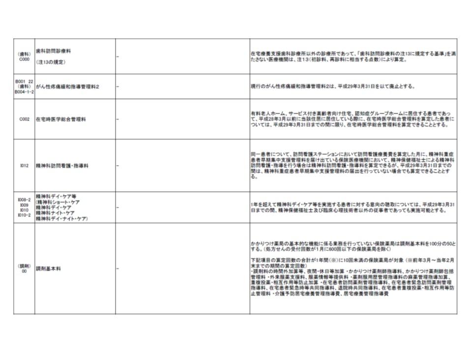 2017年4月1日以降の算定にあたり、注意が必要な診療報酬項目(2)