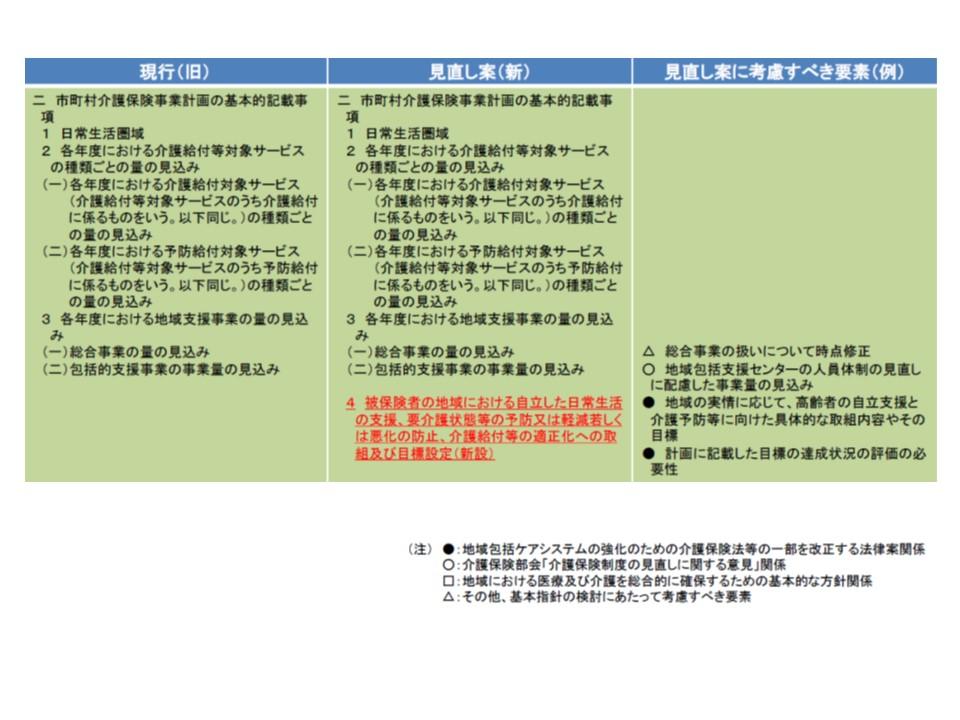 第7期基本指針に向けた見直し案の抜粋1。市町村・都道府県ともに「自立支援、介護予防・重度化予防」などの取り組みと目標値(例えば地域ケア会議は何回開催するなど)を記載することが義務付けられる