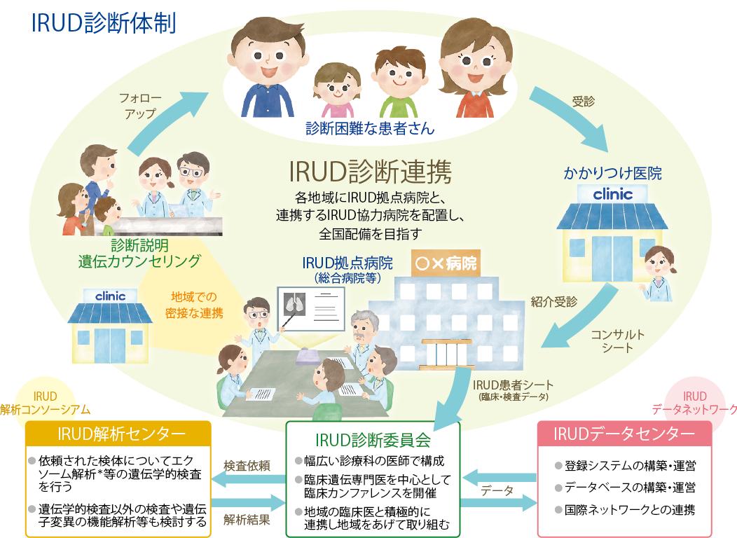 IRUD(未診断疾患イニシアチブ)の概要