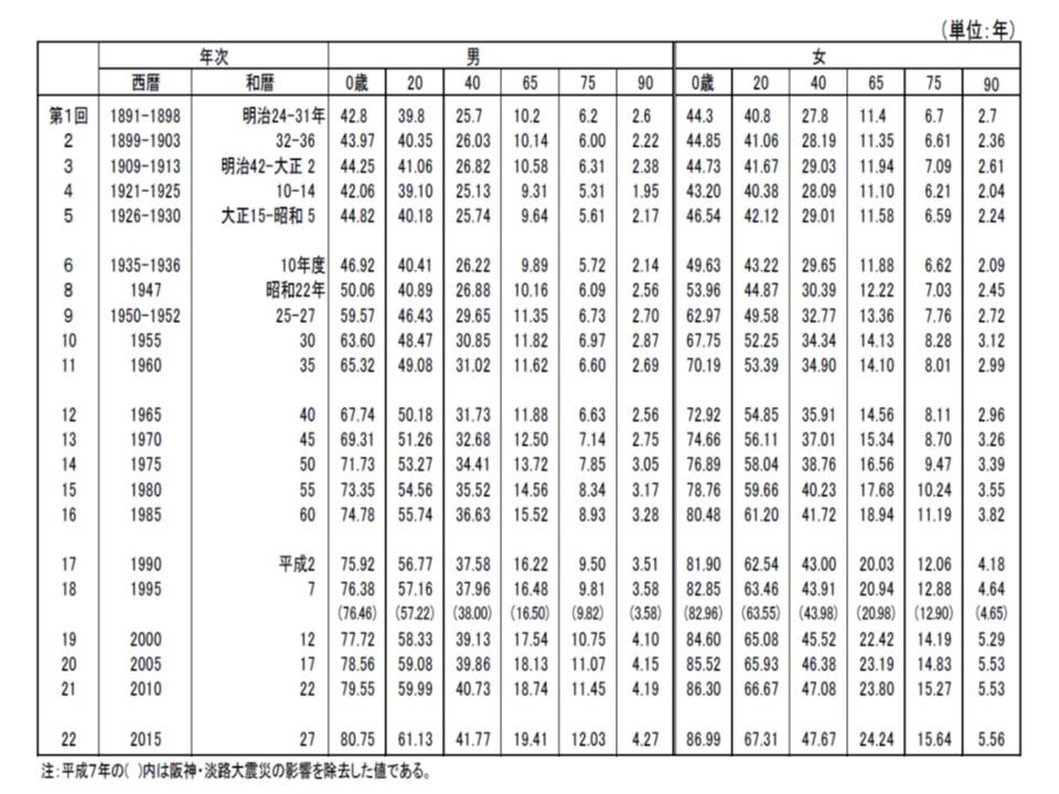 主な年齢別の平均余命(0歳時点が平均寿命に該当)の推移