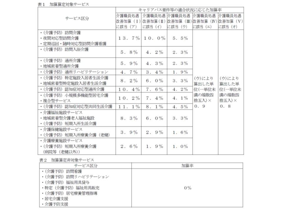 介護職員処遇改善加算は、サービス種類ごとに加算率が異なる(介護従事者の割合を勘案)