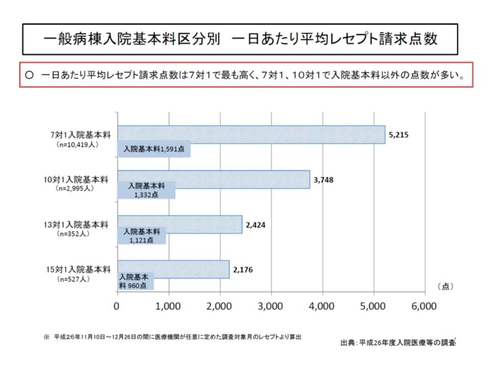 7対1と10対1では、収益に大きな乖離がある(1)