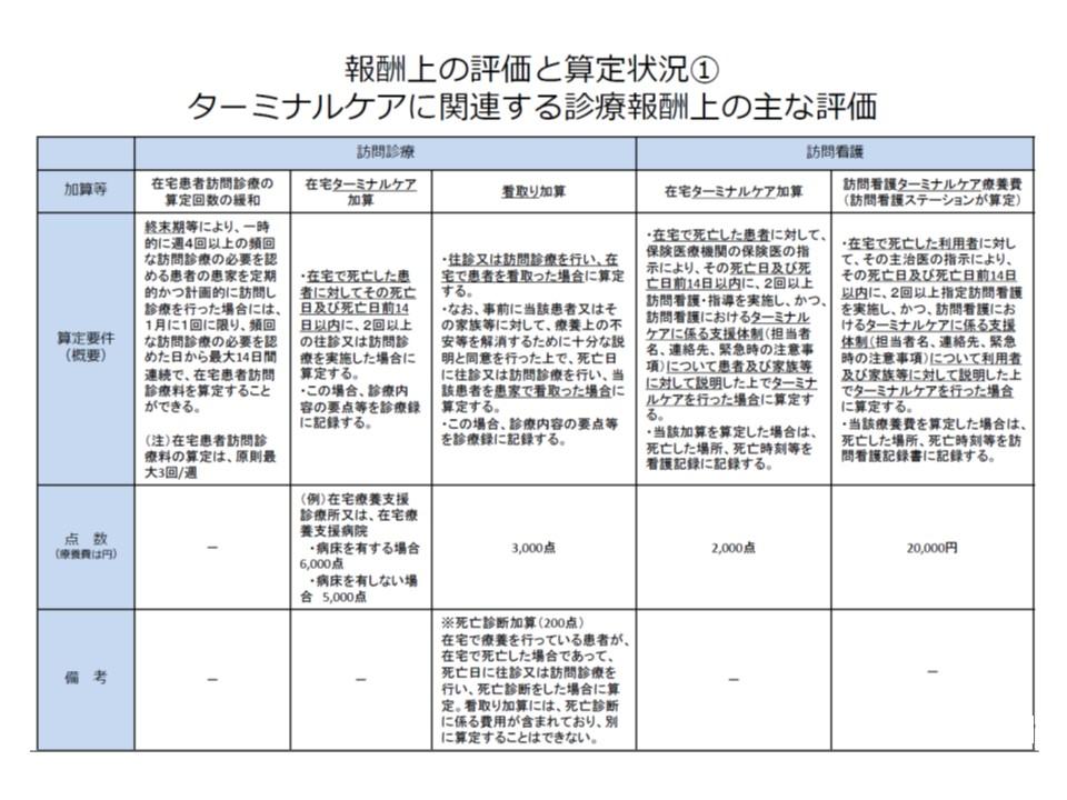 看取りやターミナルケアを評価する診療報酬項目
