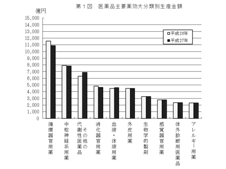 医薬品の国内生産額を薬効大分類別に見ると、循環器官用薬がやはり最大となっている(その1)