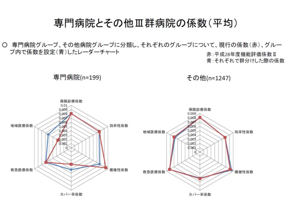 特定の診療科に特化している専門病院は、全体で評価した場合(赤のレーダーチャート)には特化した部分が高く評価されているが、専門病院だけで群分けすると、相対評価のため特化した部分の評価が逆に低くなってしまう