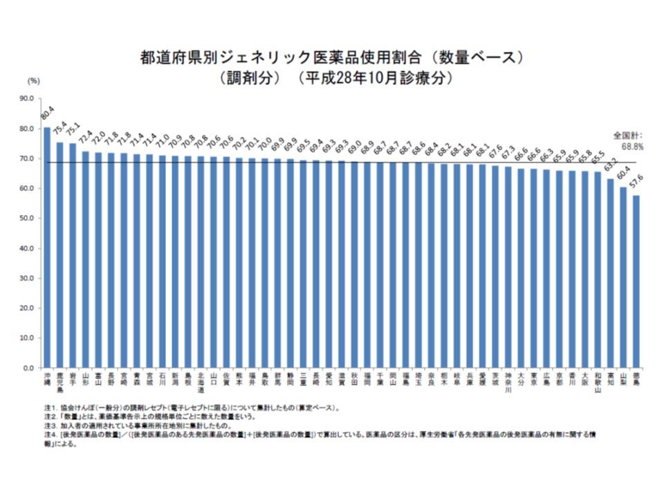 都道府県別の後発品割合を見ると、17道県ですでに70%の目標を達成しているが、バラつきがあることが分かる
