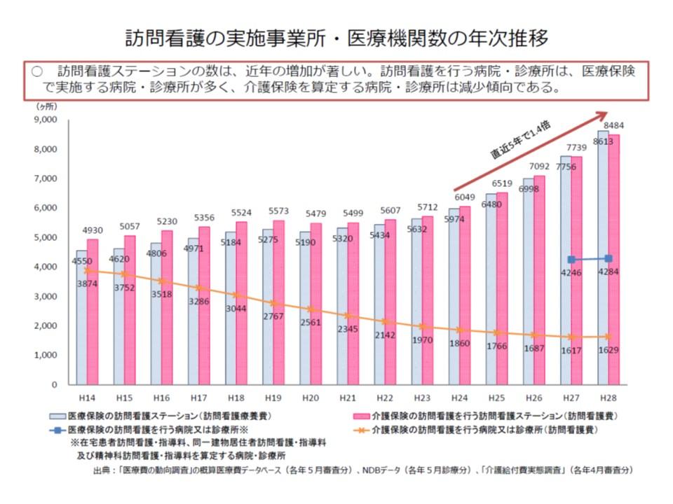 訪問看護ステーションの数(棒グラフ)は増加しているが、病院・診療所からの訪問看護数(折れ線グラフ)は横ばいまたは減少傾向にある
