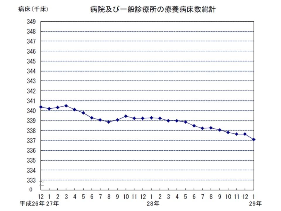 療養病床のベッド数も緩やかな減少傾向が続いており、減少ペースがやや早まったようだ