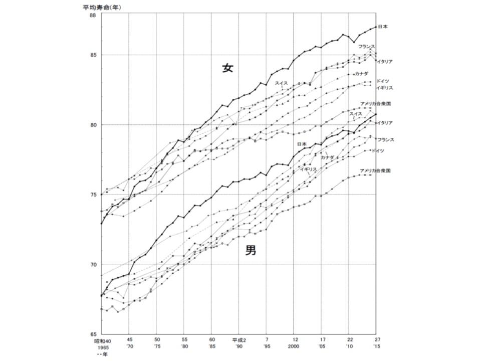 平均寿命を諸外国と比べると、我が国はトップ水準にあることが分かる