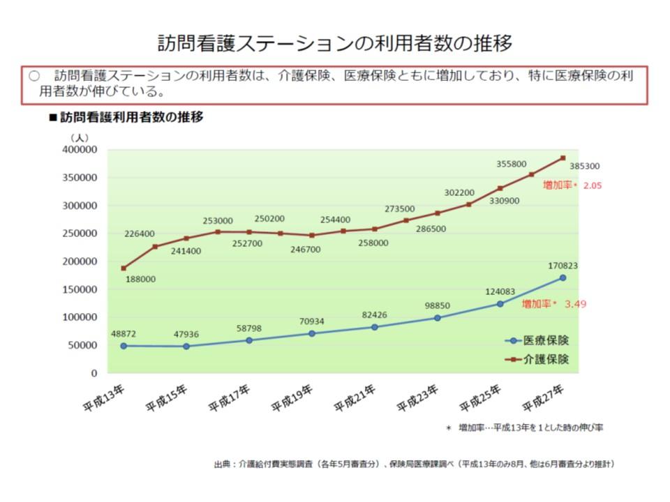 介護保険の訪問看護利用者(赤の折れ線グラフ)に比べて、医療保険の訪問看護利用者(青の折れ線グラフ)のほうが、増加率が高い