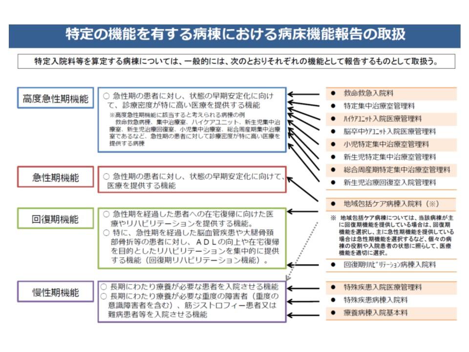病床機能報告の4機能と、診療報酬上の特定入院料の紐づけ