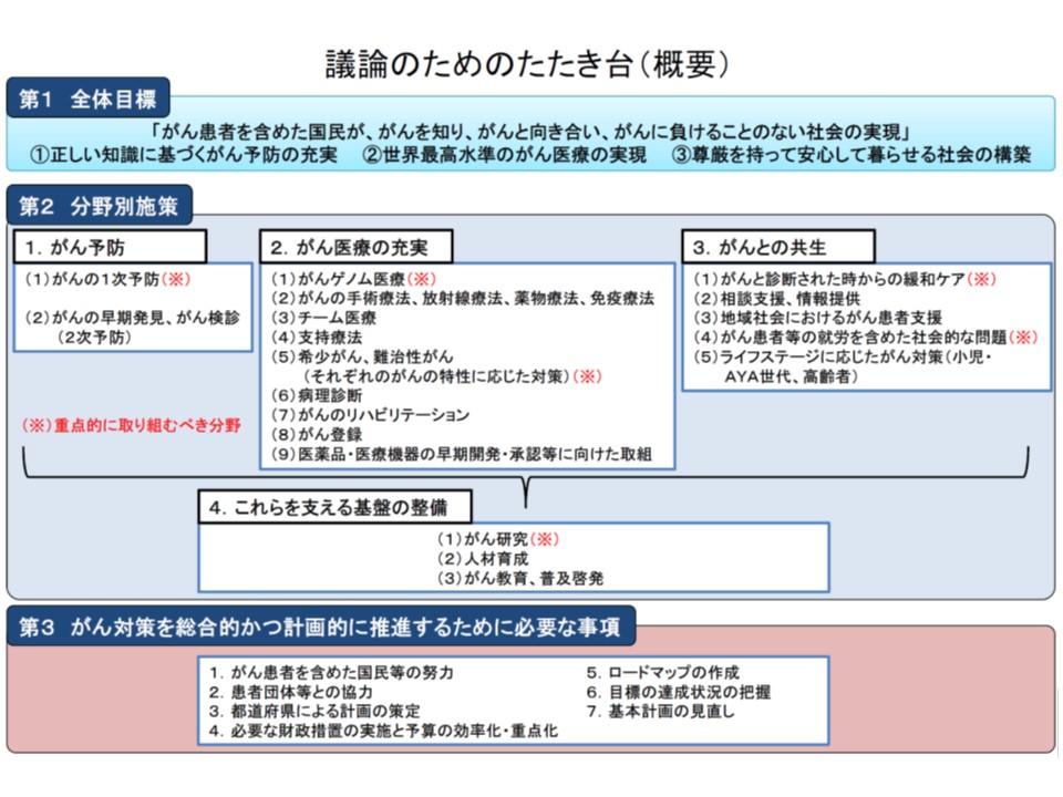 第3期がん対策推進基本計画の構成に関する「たたき台」(厚労省提示)
