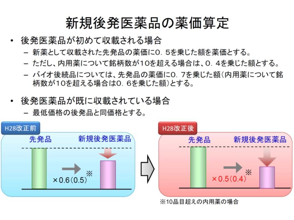 新規収載後発品の価格設定方法