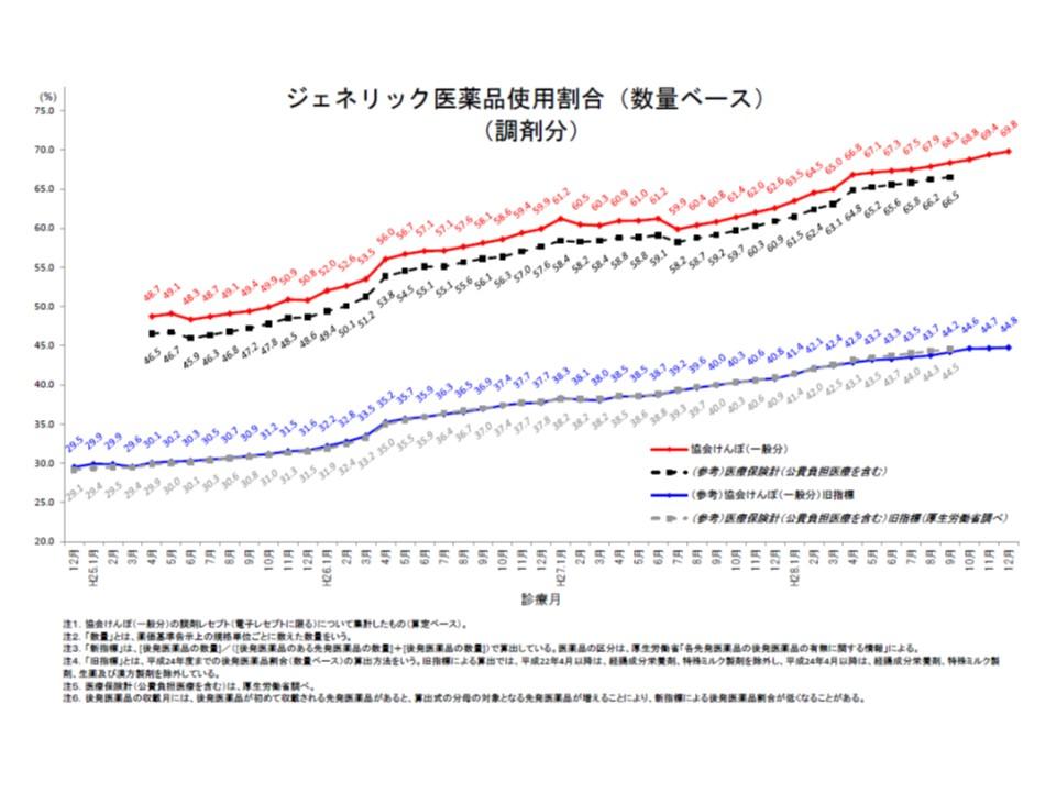 協会けんぽ全体の後発品使用割合(数量ベース、調剤分)は、2016年12月に69.8%になった