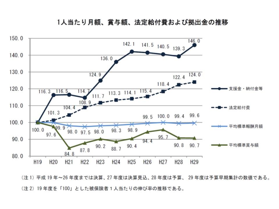 2007年度(平成19年度)を100とすると、収入(平均標準報酬など)は下がっているが、支出(法定給付費や支援金・納付金など)は大きく増加している