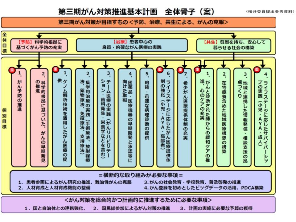 桜井なおみ委員が提示した「第3期がん対策推進基本計画」の構成イメージ