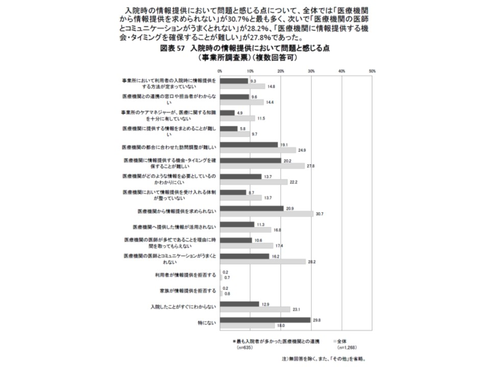 2015年度介護報酬改定の検証調査では、ケアマネが医療機関からの情報収集に苦労している状況が明らかになっている