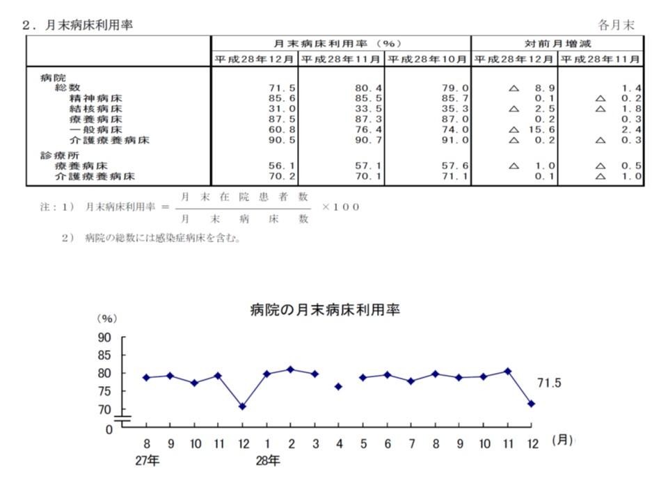 例年、12月末の病床利用率は前月(11月)末から大幅に下がる