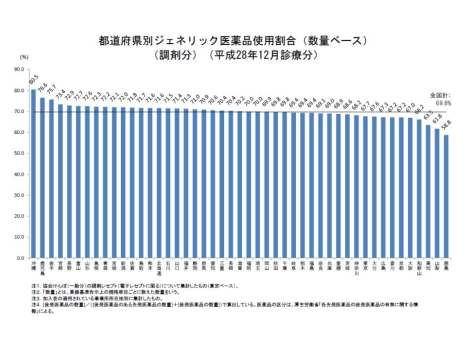 都道府県別の後発品割合を見ると、26道県ですでに70%の目標を達成しているが、依然としてバラつきがあることが分かる