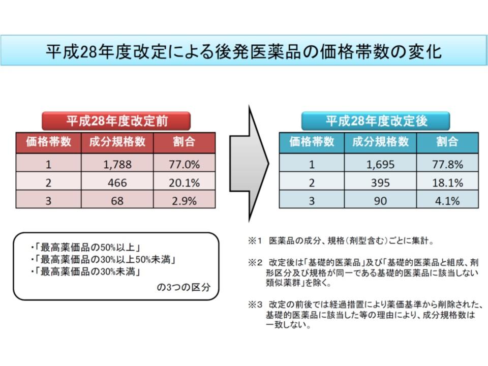 価格帯設定の効果が出ており、後発品成分の8割弱は1価格帯に集約されてきている
