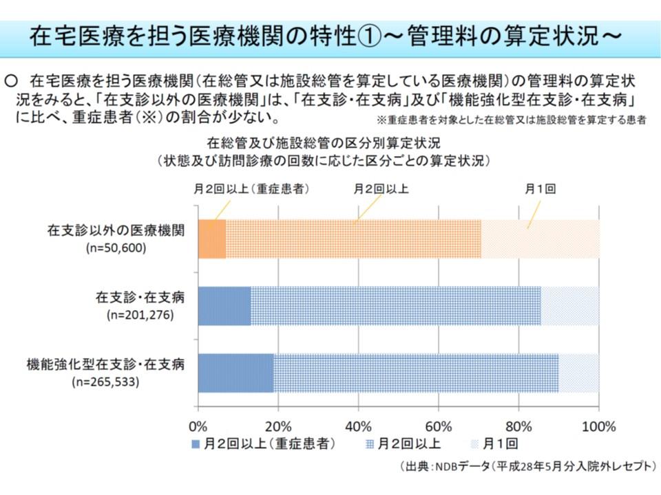 在支診に比べて、そうでない診療所は、重症患者への訪問などが少ない