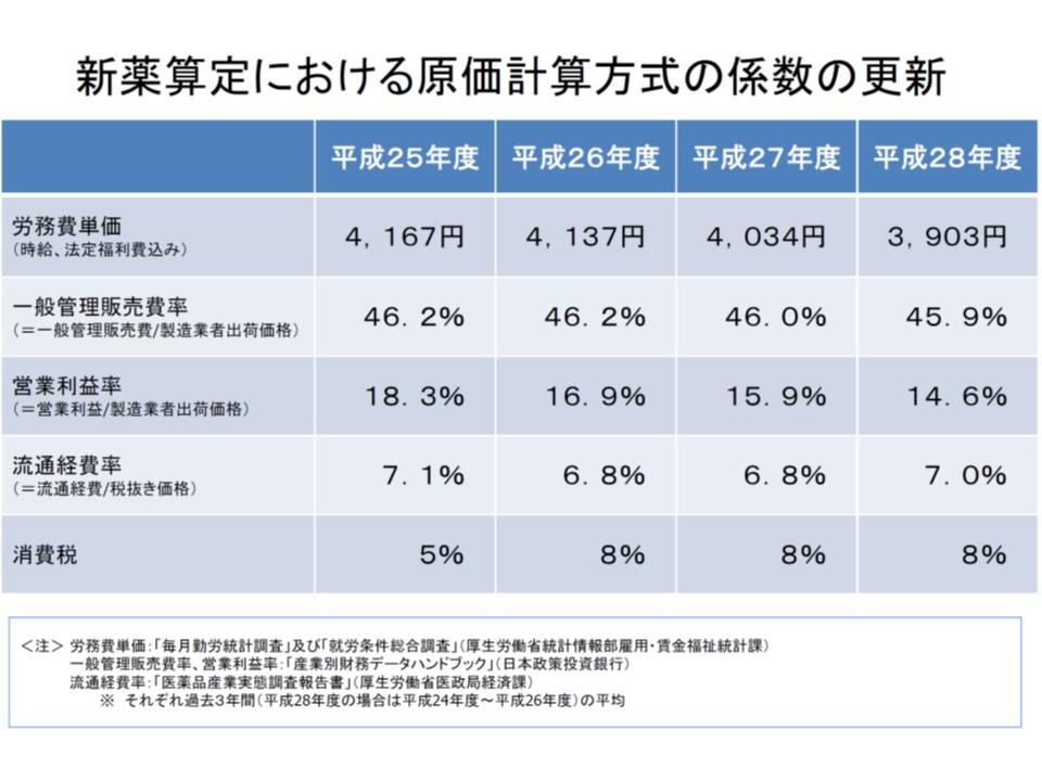 原価計算方式における製薬メーカーの営業利益率は、現在は14.6%に設定されている