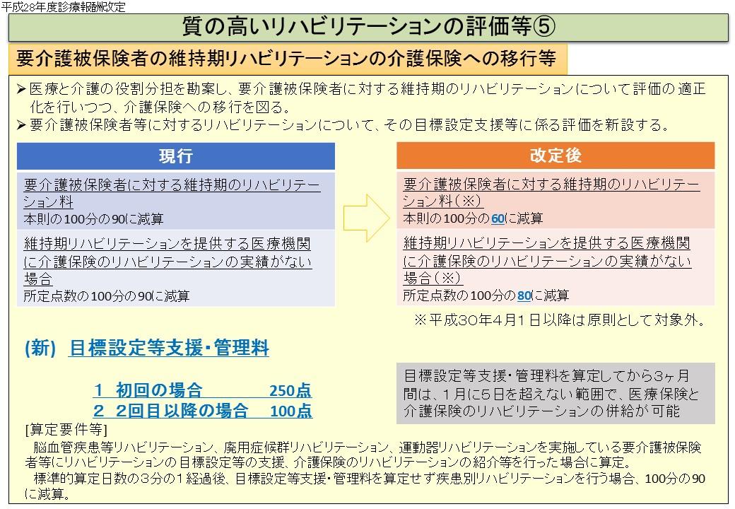 2016改定関係 リハ関係