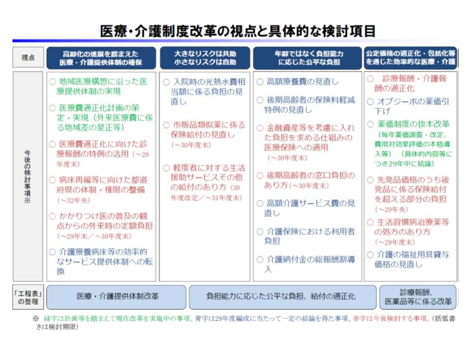 医療・介護制度改革の視点と、具体的な検討項目(赤字部分が今後の検討テーマ)