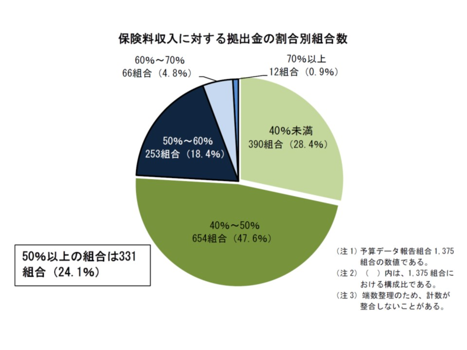 保険料収入に対する拠出金の割合を見ると、4分の1近い組合で50%以上となっている