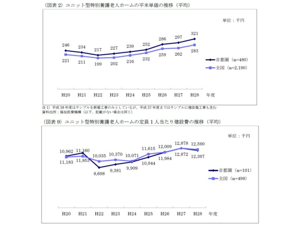 特養ホームにおける平米当たり建設費、定員1人当たり建設費の推移
