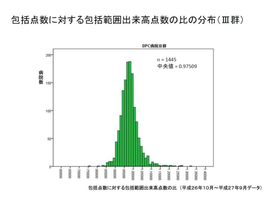 III群を例にとると、医療資源投入状況(包括点数に対する包括範囲出来高点数の比)は一定の範囲にまとまって分布している(I群、II群も同様)