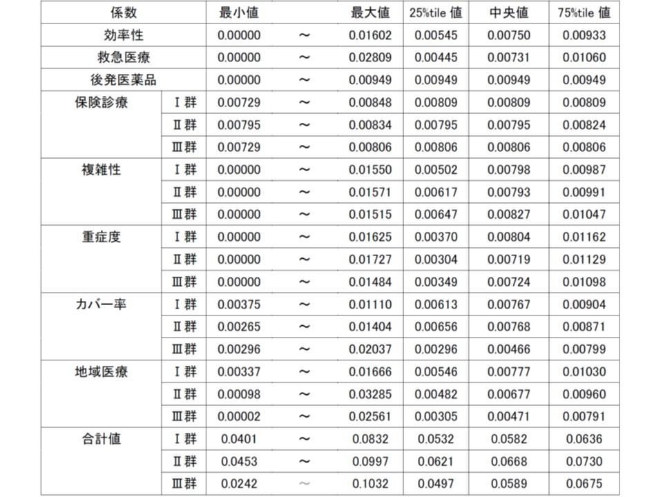 2017年度の機能評価係数IIの分布状況(その1)
