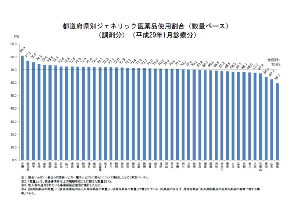 都道府県別の後発品割合を見ると、32道県ですでに70%の目標を達成しているが、依然としてバラつきがあることが分かる