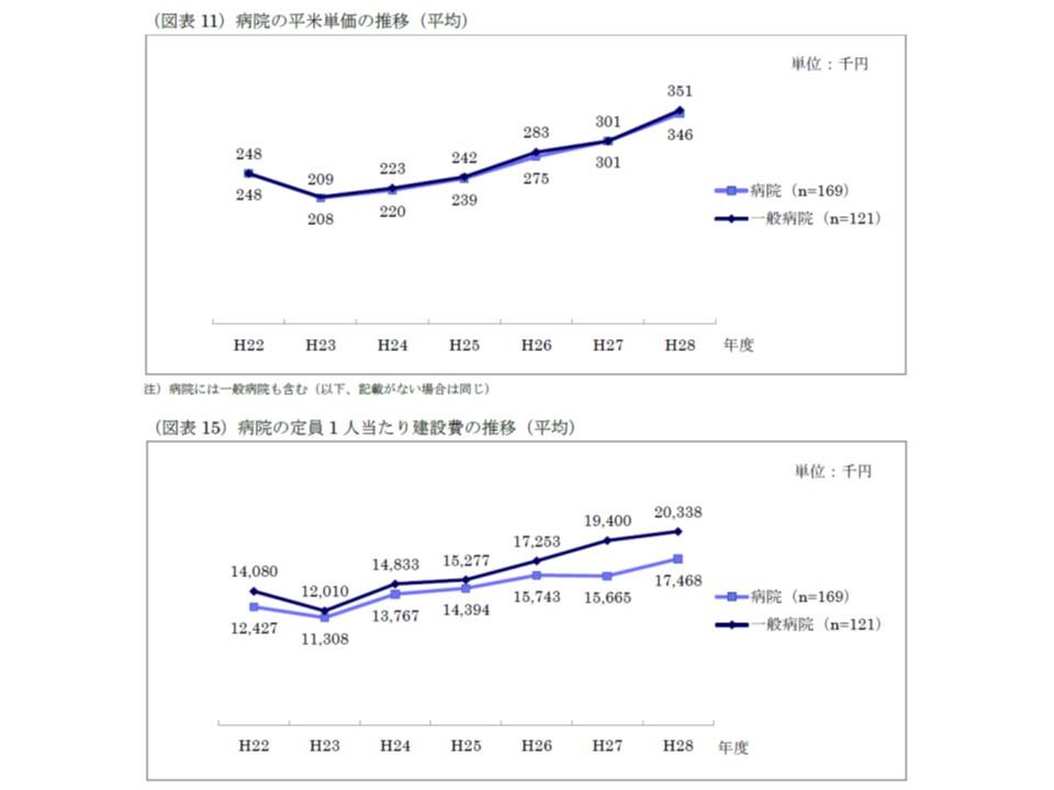 病院における平米当たり建設費、定員1人当たり建設費の推移