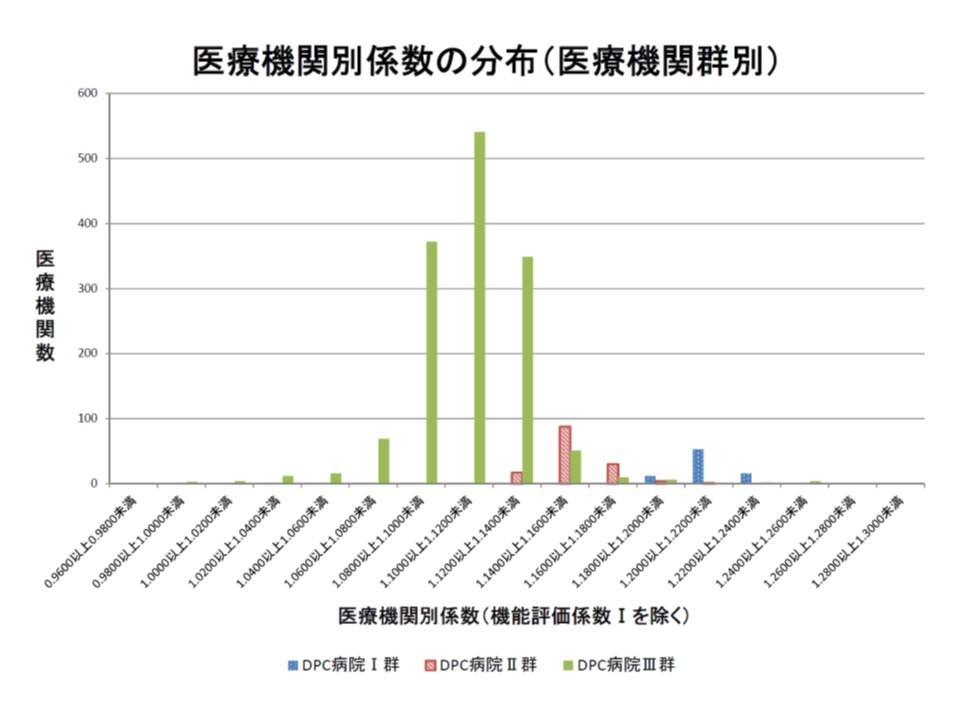 2017年度の機能評価係数IIの分布状況(その2)