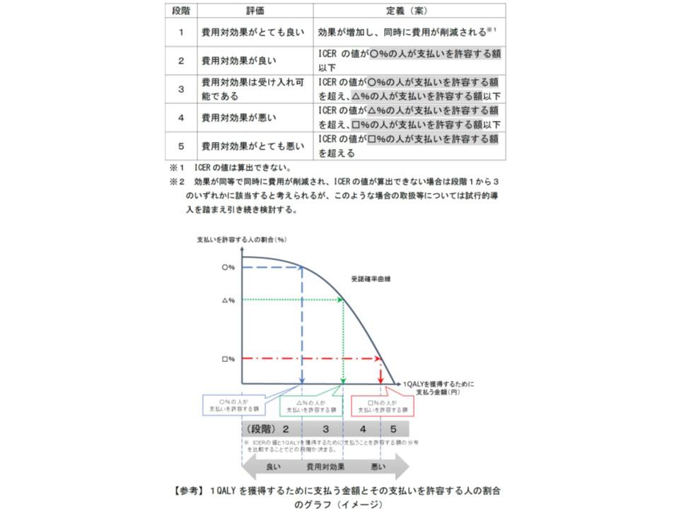 ICER(増分費用効果)の値が、どの程度の国民が「その程度であれば支払ってよい」と考えるかによって、費用対効果を5段階で判断