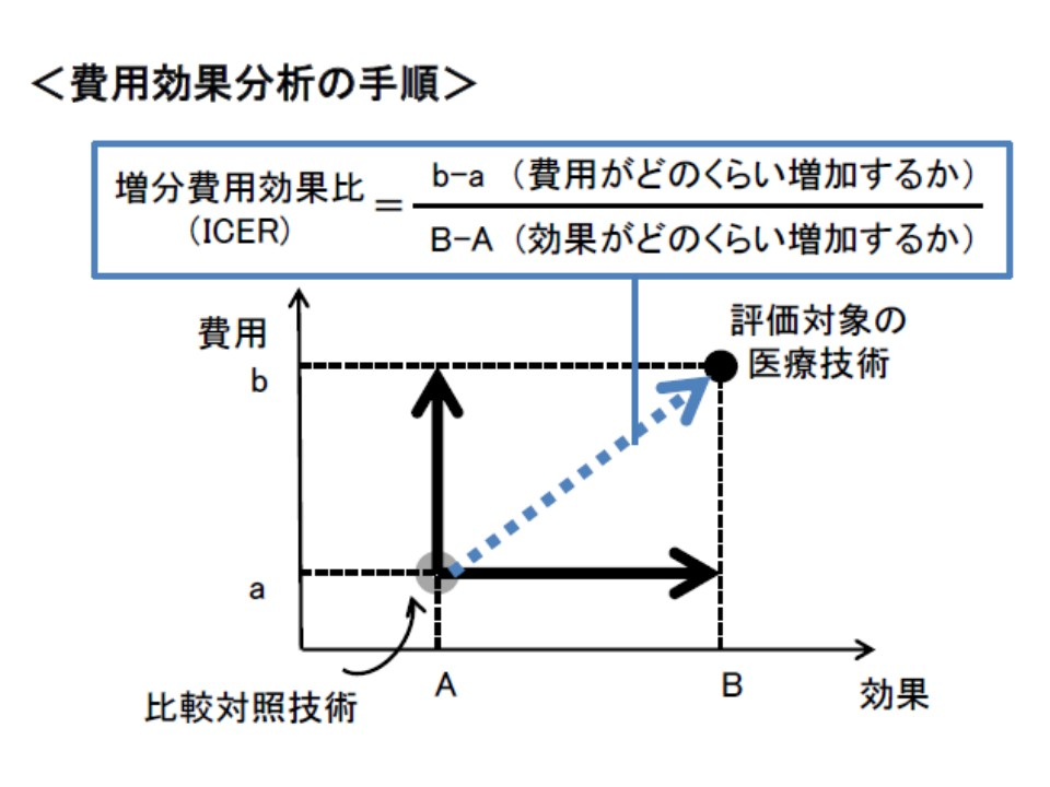 ICERの考え方。「費用の増加分」を「効果の増加分」で除し、その値(増分費用効果比、ICER)が高いか低いかで費用対効果を評価する