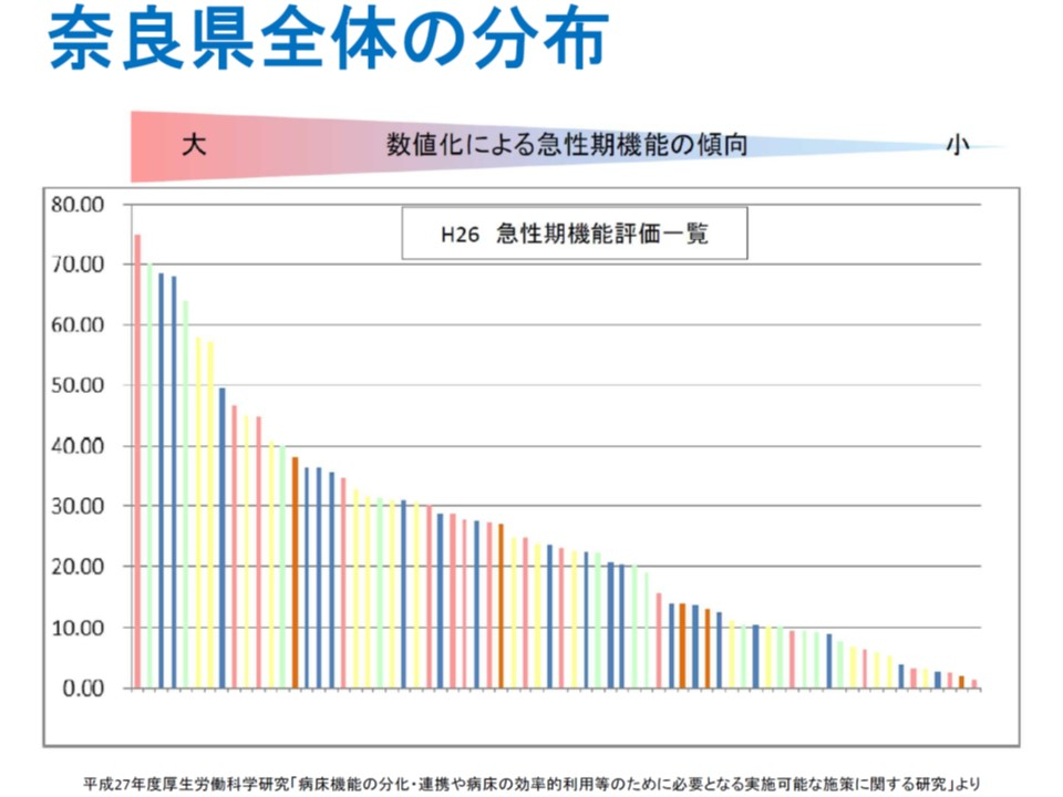 病床機能報告のデータを用いて各病院の「急性期指標」を作成することで、自院と他院とのベンチマーク分析が可能となる(奈良県の状況)