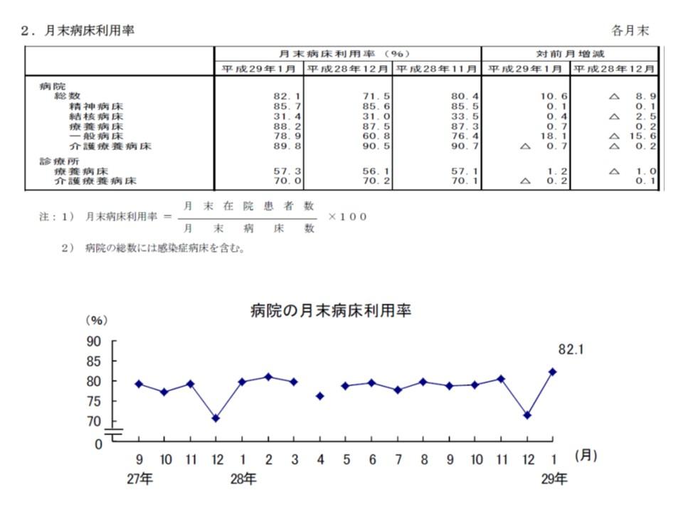 12月末(年末年始)に病床利用率が大幅に下がり、その反動で1月には利用率が急上昇する