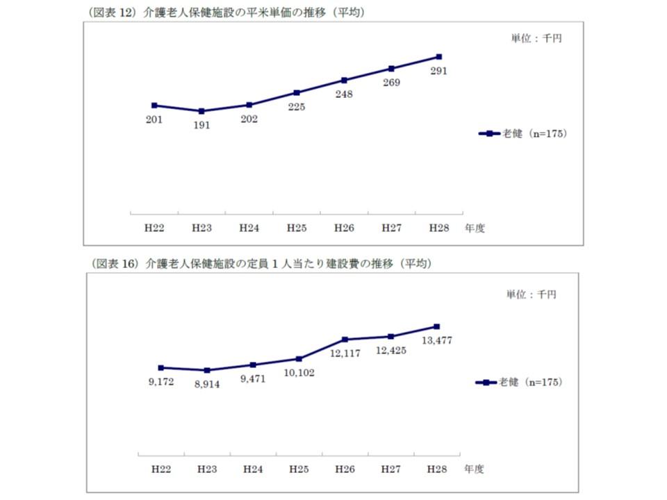 介護老健施設における平米当たり建設費、定員1人当たり建設費の推移