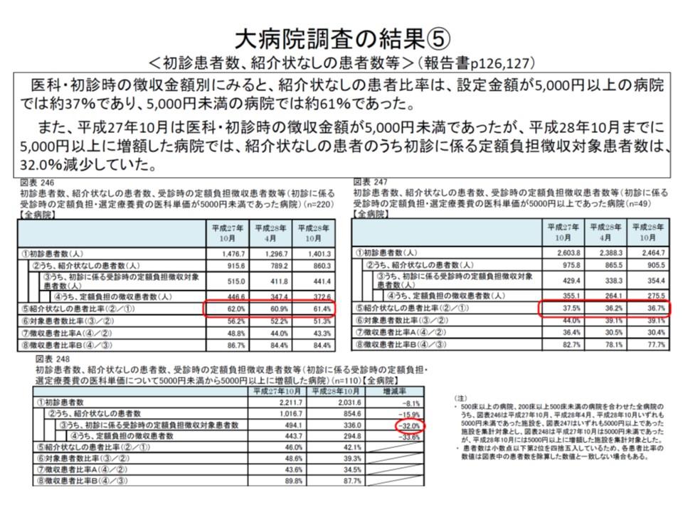 5000円未満の定額負担徴収病院が、5000円以上の定額負担に引き上げたところ、紹介状なし初診患者割合は32%も低下した