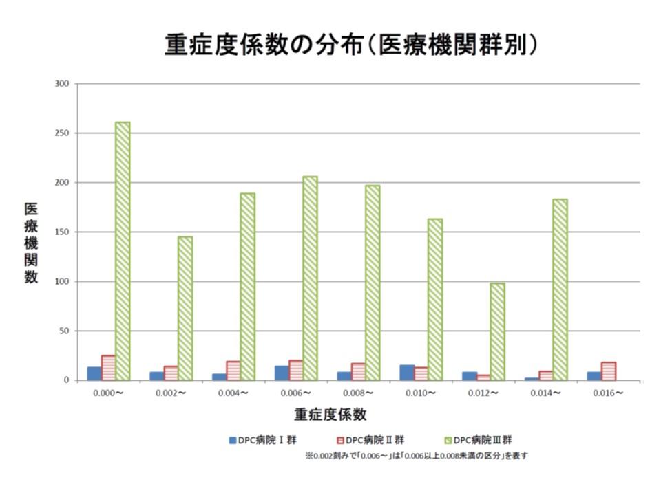 病院数の多いIII群で顕著だが、重症度係数は「ゼロ」「上限」「中央」の三峰性に分布している