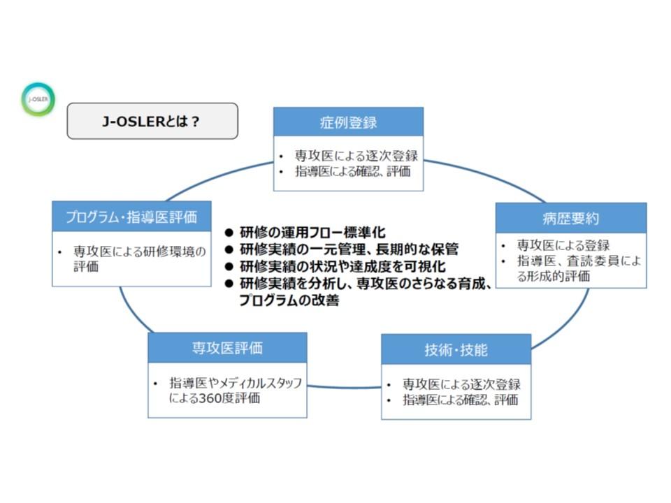J-OSLERシステムの概要(その1)