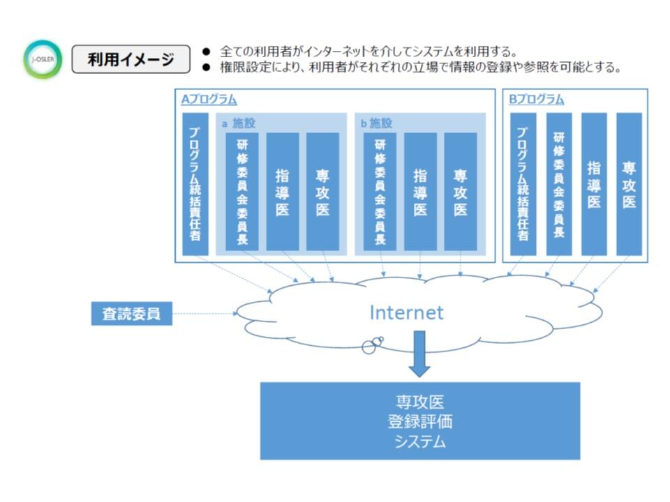 J-OSLERシステムの概要(その2)
