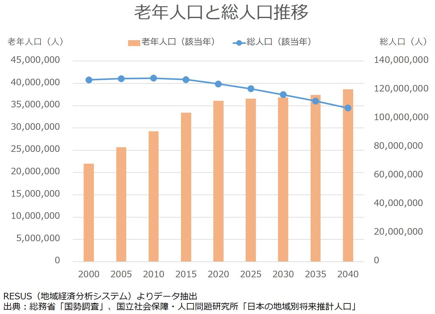 老年人口と総人口