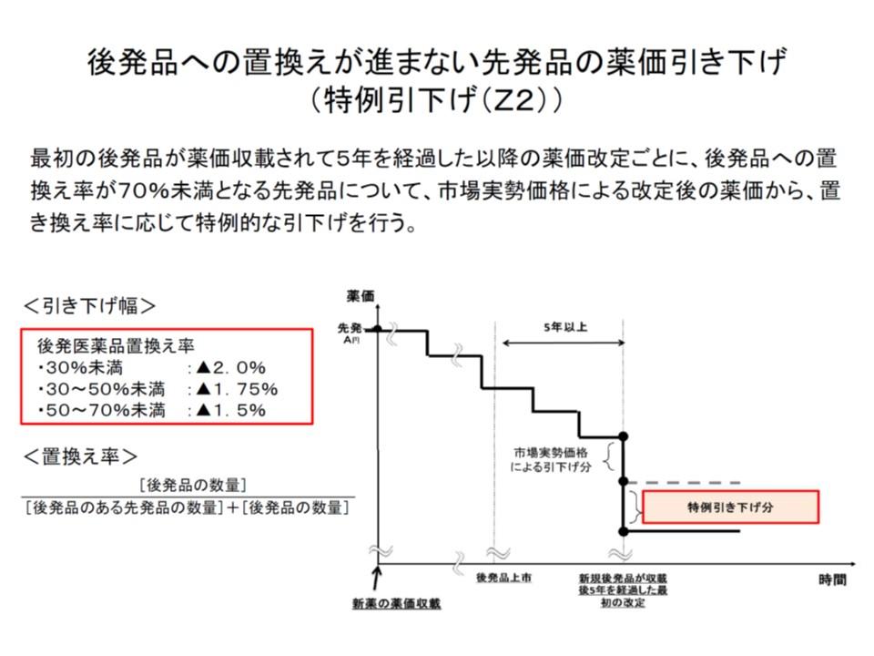 後発品への置き換えが進まない長期収載品の薬価を引き下げる、いわゆるZ2ルールの概要