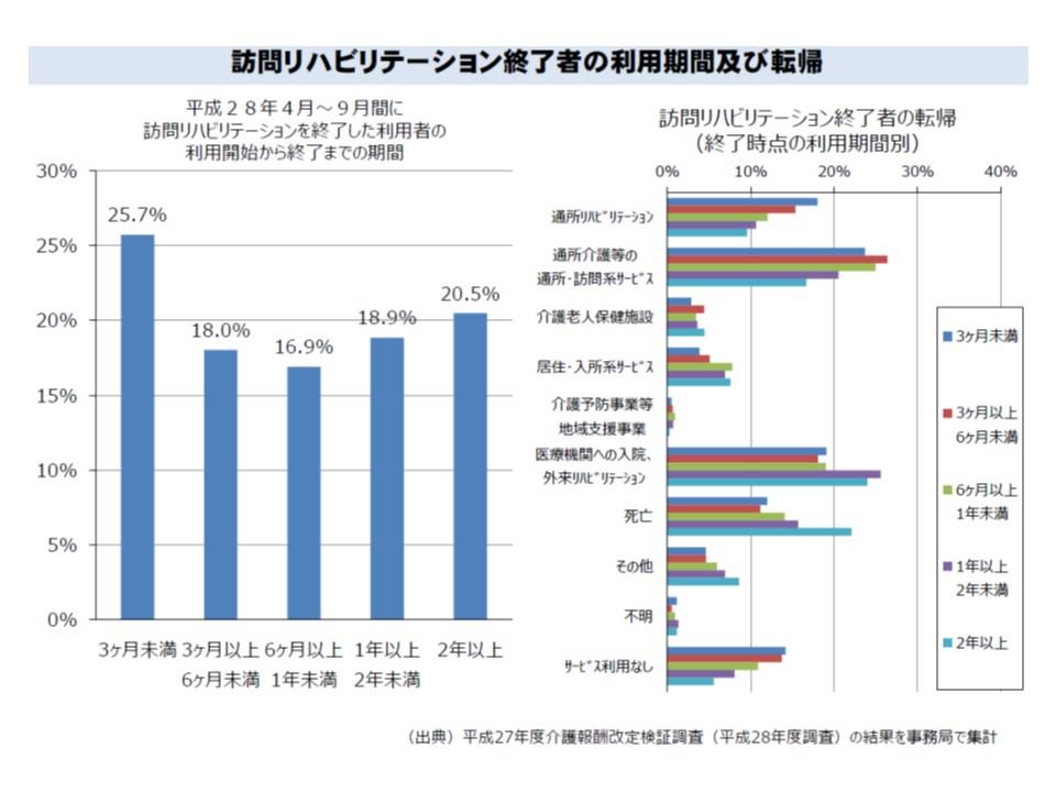 訪問リハビリの利用期間を見ると、4分の1は3か月未満だが、2年以上という人も5分の1程度いる